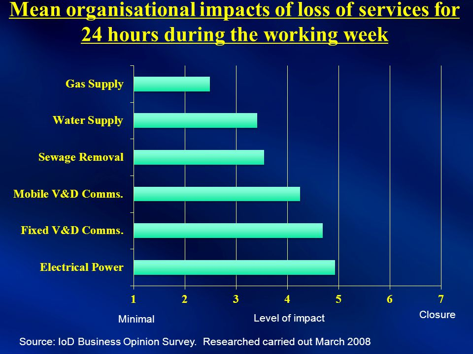 Mean organisational impacts of loss of services for 24 hours during the working week Source: IoD Business Opinion Survey.