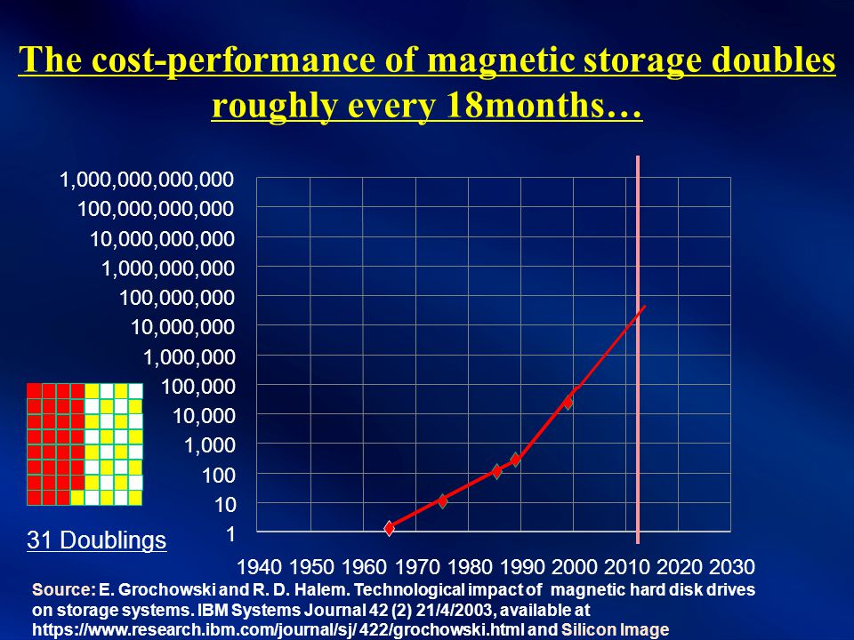 The cost-performance of magnetic storage doubles roughly every 18months… 1 10 100 1,000 10,000 100,000 1,000,000 10,000,000 100,000,000 1,000,000,000 10,000,000,000 100,000,000,000 1,000,000,000,000 1940195019601970198019902000201020202030 Source: E.