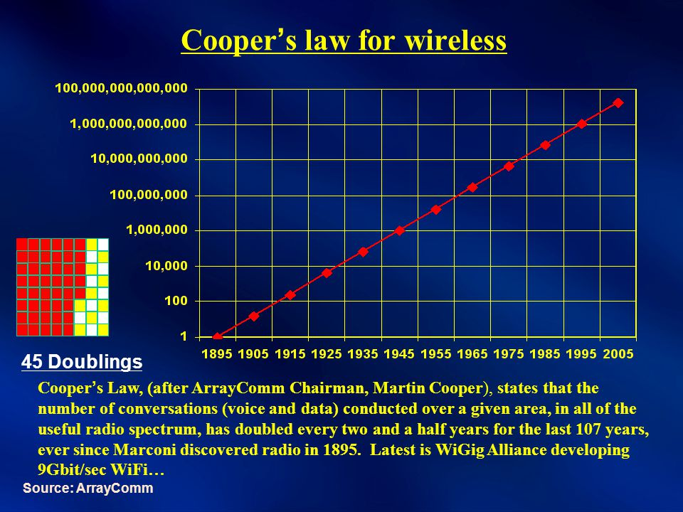 Cooper's law for wireless Cooper's Law, (after ArrayComm Chairman, Martin Cooper), states that the number of conversations (voice and data) conducted over a given area, in all of the useful radio spectrum, has doubled every two and a half years for the last 107 years, ever since Marconi discovered radio in 1895.