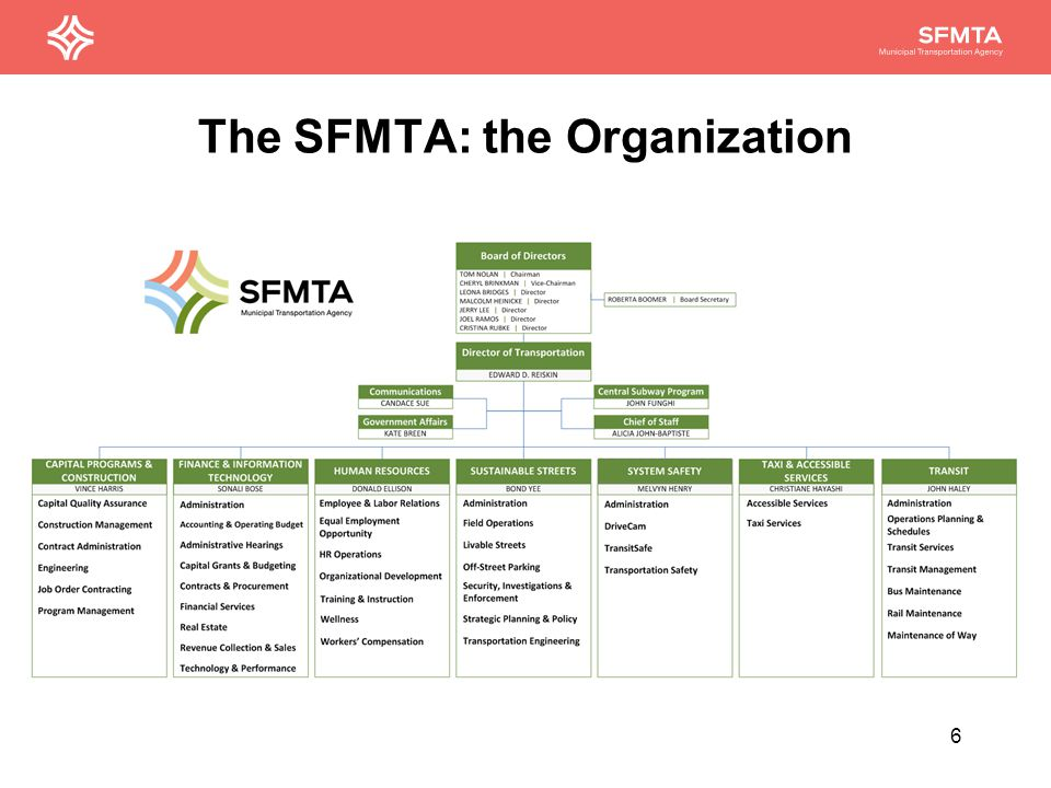 The SFMTA: the Organization 6
