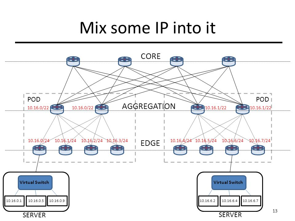 Mix some IP into it CORE AGGREGATION EDGE POD / / / / / / / / / / /22 Virtual Switch SERVER Virtual Switch SERVER 13