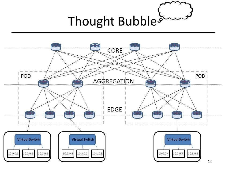 CORE AGGREGATION EDGE Virtual Switch 10.0.0.1 10.0.0.2 10.1.0.2 10.2.0.410.3.0.210.1.0.5 Virtual Switch 10.0.0.410.2.0.710.3.0.9 POD 17 Thought Bubble