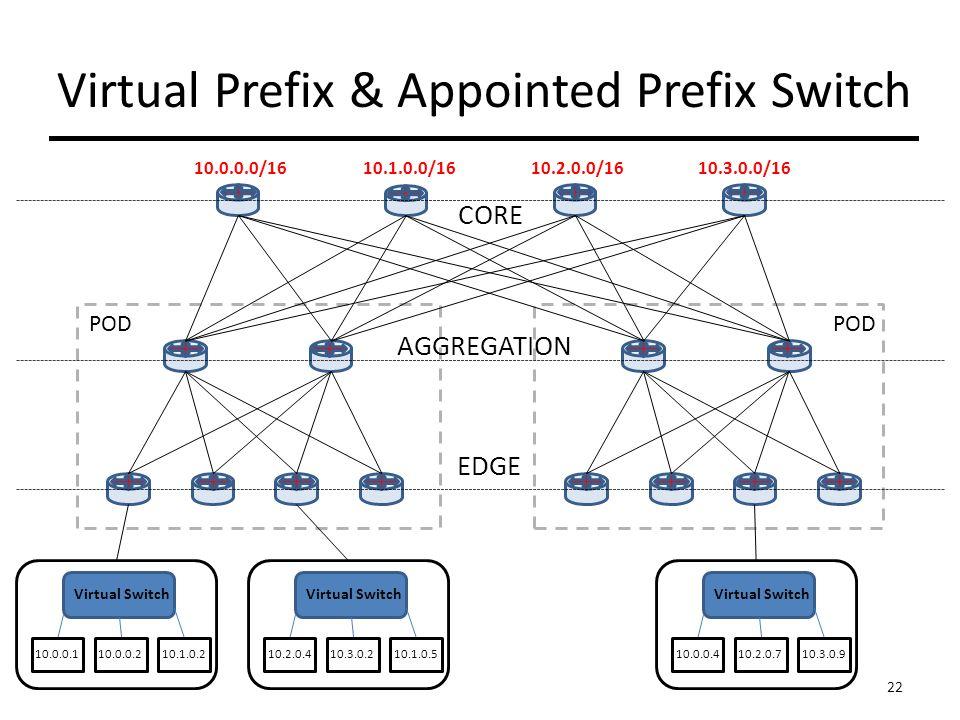 Virtual Prefix & Appointed Prefix Switch CORE AGGREGATION EDGE Virtual Switch 10.0.0.1 10.0.0.2 10.1.0.2 10.2.0.410.3.0.210.1.0.5 10.0.0.0/1610.1.0.0/1610.2.0.0/1610.3.0.0/16 Virtual Switch 10.0.0.410.2.0.710.3.0.9 POD 22
