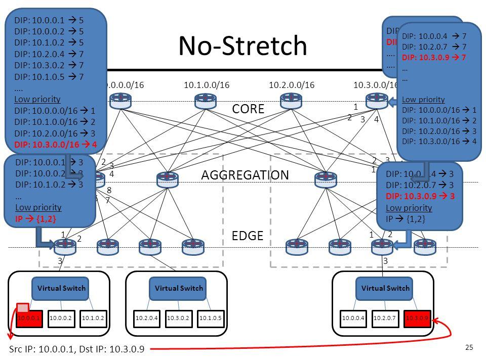 10.0.0.0/16 No-Stretch Virtual Switch CORE AGGREGATION EDGE 10.0.0.1 1 2 3 1 4 5 8 6 7 2 3 DIP: 10.0.0.1  3 DIP: 10.0.0.2  3 DIP: 10.1.0.2  3 … Low priority IP  {1,2} DIP: 10.0.0.1  5 DIP: 10.0.0.2  5 DIP: 10.1.0.2  5 DIP: 10.2.0.4  7 DIP: 10.3.0.2  7 DIP: 10.1.0.5  7 ….