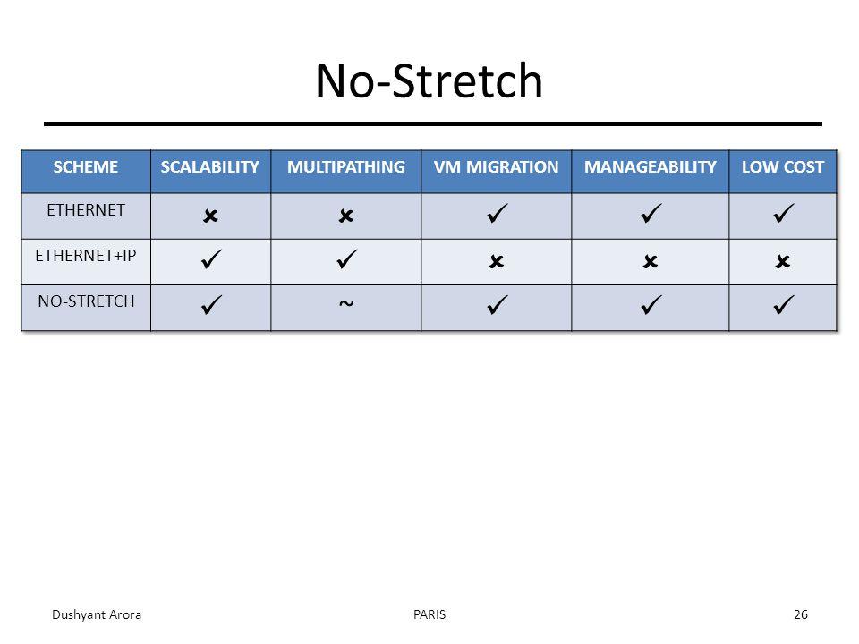 No-Stretch Dushyant AroraPARIS26