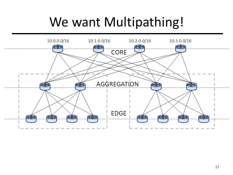 /16 We want Multipathing! CORE AGGREGATION EDGE / / /16 27