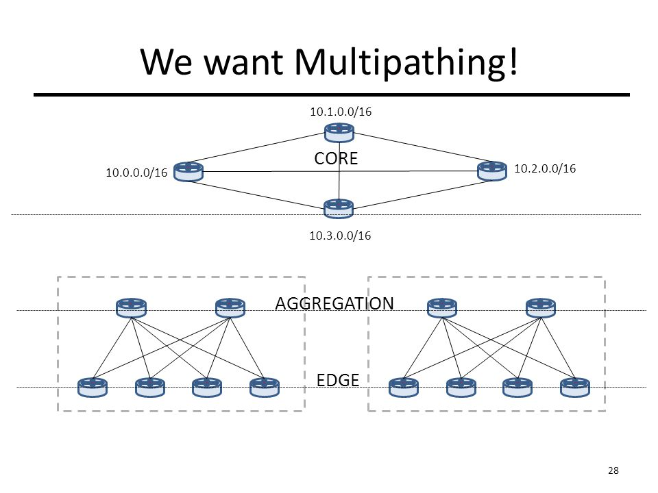 AGGREGATION EDGE CORE / / / /16 We want Multipathing! 28