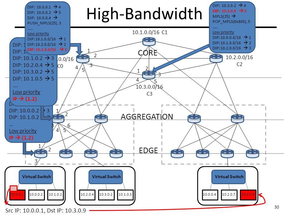 High-Bandwidth AGGREGATION EDGE CORE Virtual Switch 10.0.0.1 Virtual Switch 10.0.0.210.1.0.210.2.0.410.3.0.210.1.0.5 Virtual Switch 10.0.0.410.2.0.710.3.0.9 Src IP: 10.0.0.1, Dst IP: 10.3.0.9 10.0.0.0/16 C0 10.1.0.0/16 C1 10.2.0.0/16 C2 10.3.0.0/16 C3 2 3 DIP: 10.0.0.1  3 DIP: 10.0.0.2  3 DIP: 10.1.0.2  3 … Low priority IP  {1,2} 1 6 3 1 2 DIP: 10.0.0.1  3 DIP: 10.0.0.2  3 DIP: 10.1.0.2  3 DIP: 10.2.0.4  5 DIP: 10.3.0.2  5 DIP: 10.1.0.5  5 ….