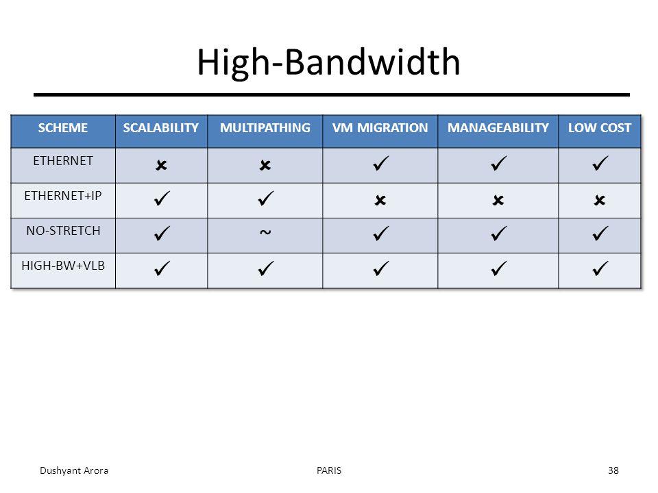 Dushyant AroraPARIS38 High-Bandwidth