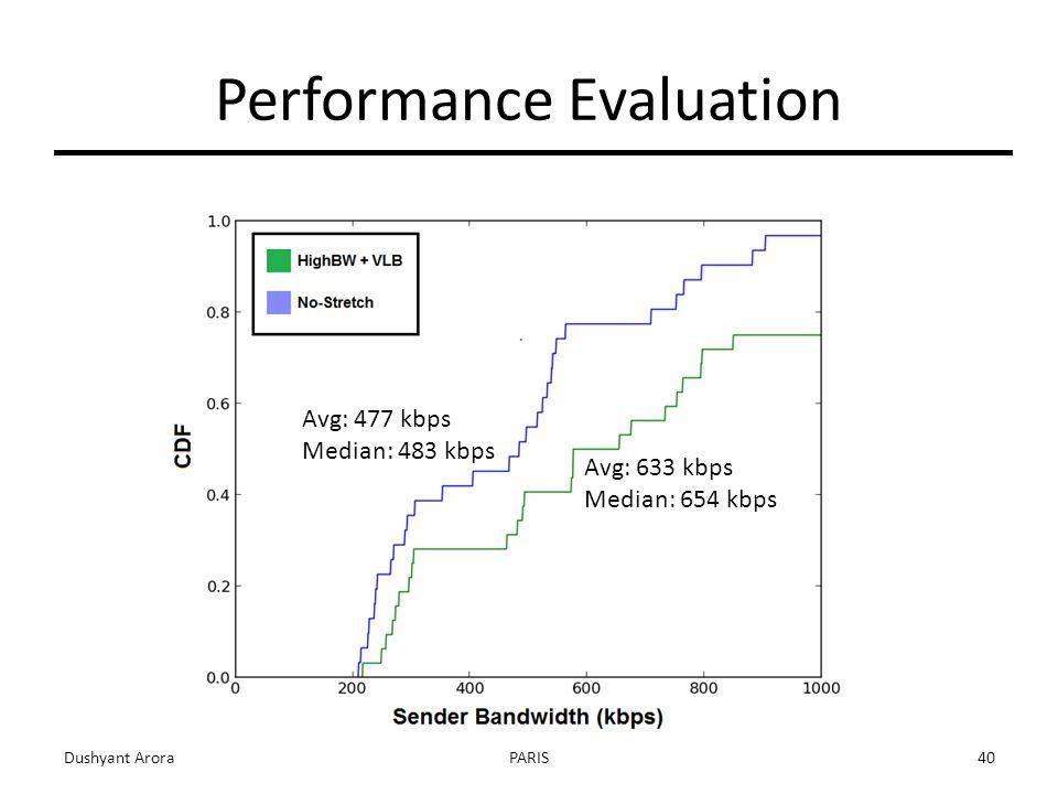 Dushyant AroraPARIS40 Performance Evaluation Avg: 633 kbps Median: 654 kbps Avg: 477 kbps Median: 483 kbps