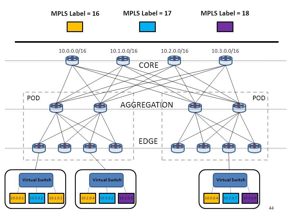 CORE AGGREGATION EDGE 10.0.0.0/1610.1.0.0/1610.2.0.0/1610.3.0.0/16 Virtual Switch 10.0.0.1 Virtual Switch 10.0.0.2 10.1.0.210.2.0.410.3.0.210.1.0.5 Virtual Switch 10.0.0.410.2.0.710.3.0.9 POD 44 MPLS Label = 16 MPLS Label = 17MPLS Label = 18