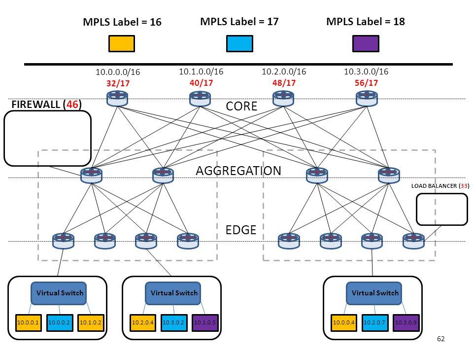 CORE AGGREGATION EDGE 10.0.0.0/16 32/17 10.1.0.0/16 40/17 10.2.0.0/16 48/17 10.3.0.0/16 56/17 FIREWALL (46) LOAD BALANCER (33) 62 MPLS Label = 16 MPLS Label = 17MPLS Label = 18 Virtual Switch 10.0.0.1 10.0.0.2 10.1.0.2 Virtual Switch 10.2.0.410.3.0.210.1.0.5 Virtual Switch 10.0.0.410.2.0.710.3.0.9
