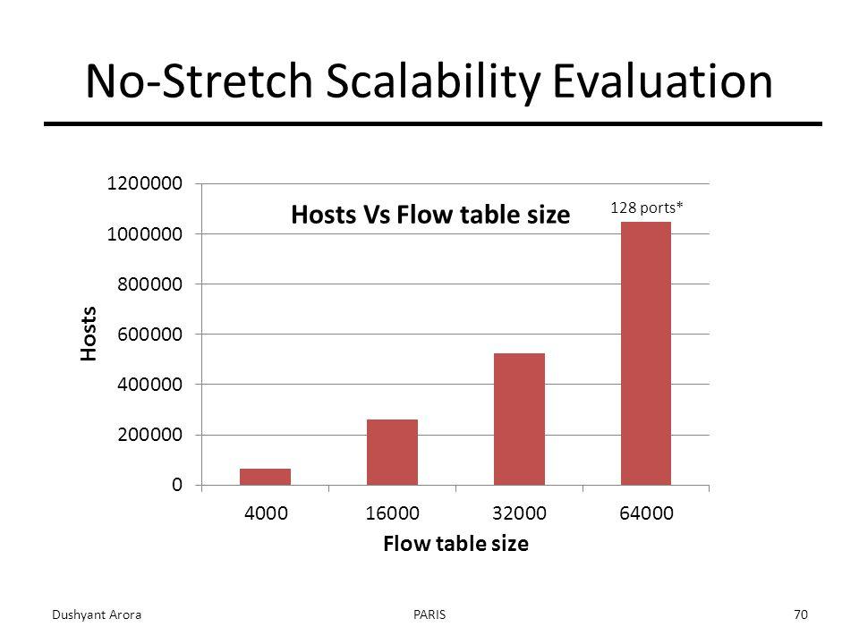 No-Stretch Scalability Evaluation Dushyant AroraPARIS70 128 ports*