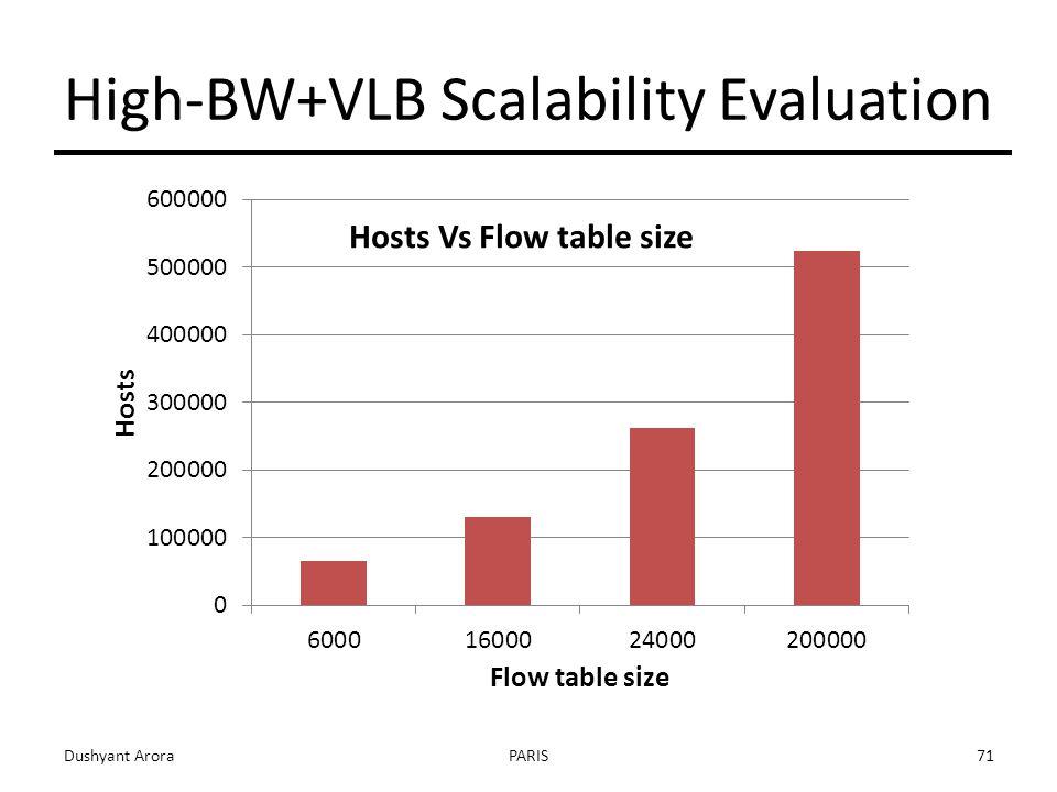High-BW+VLB Scalability Evaluation Dushyant AroraPARIS71