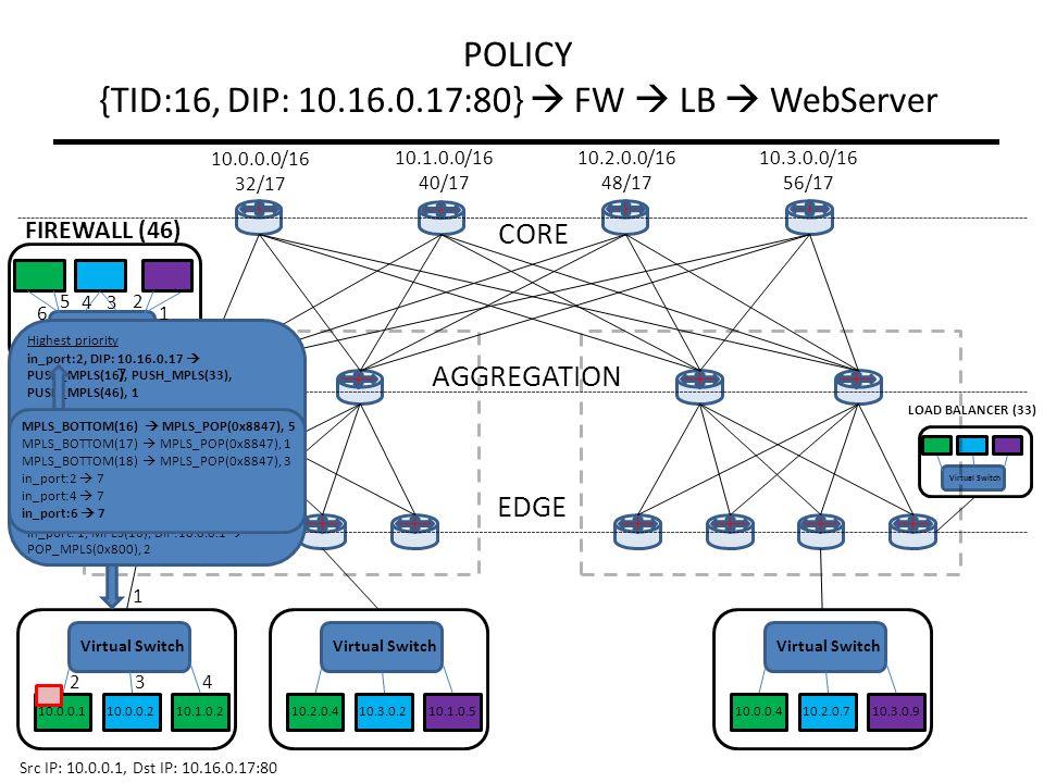 Virtual Switch LOAD BALANCER (33) Virtual Switch FIREWALL (46) Virtual Switch CORE AGGREGATION EDGE 10.0.0.1 Virtual Switch 10.0.0.2 10.1.0.210.2.0.410.3.0.210.1.0.5 10.0.0.0/16 32/17 10.1.0.0/16 40/17 10.2.0.0/16 48/17 10.3.0.0/16 56/17 Virtual Switch 10.0.0.410.2.0.710.3.0.9 1 2 3 4 Highest priority in_port:2, DIP: 10.16.0.17  PUSH_MPLS(16), PUSH_MPLS(33), PUSH_MPLS(46), 1 ….
