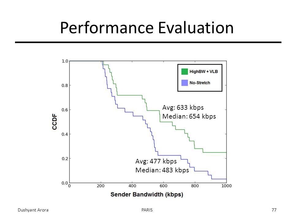 Dushyant AroraPARIS77 Performance Evaluation Avg: 633 kbps Median: 654 kbps Avg: 477 kbps Median: 483 kbps