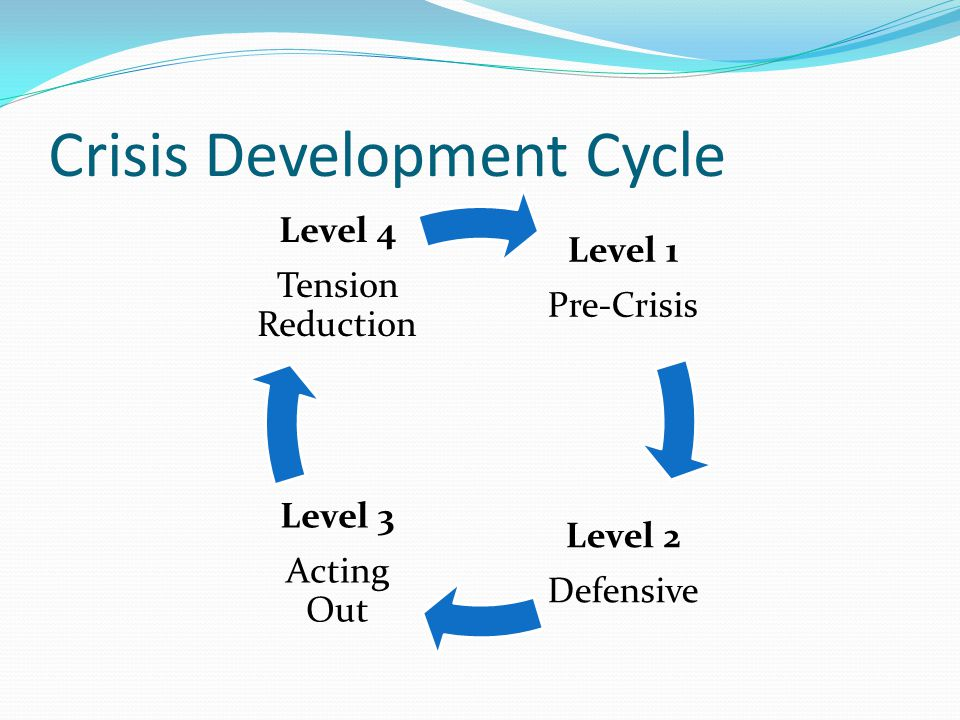 Crisis Development Cycle Level 1 Pre-Crisis Level 2 Defensive Level 3 Acting Out Level 4 Tension Reduction
