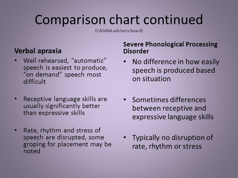 "Comparison chart continued (CASANA advisory board) Verbal apraxia Well rehearsed, ""automatic"" speech is easiest to produce, ""on demand"" speech most di"