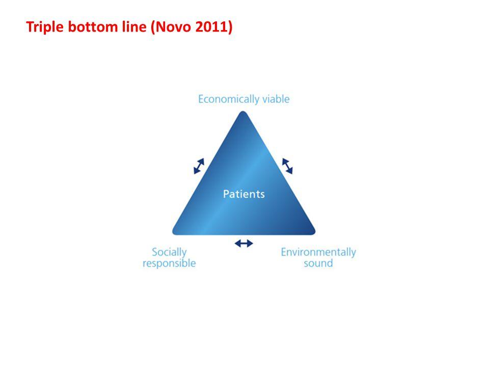 Triple bottom line (Novo 2011)