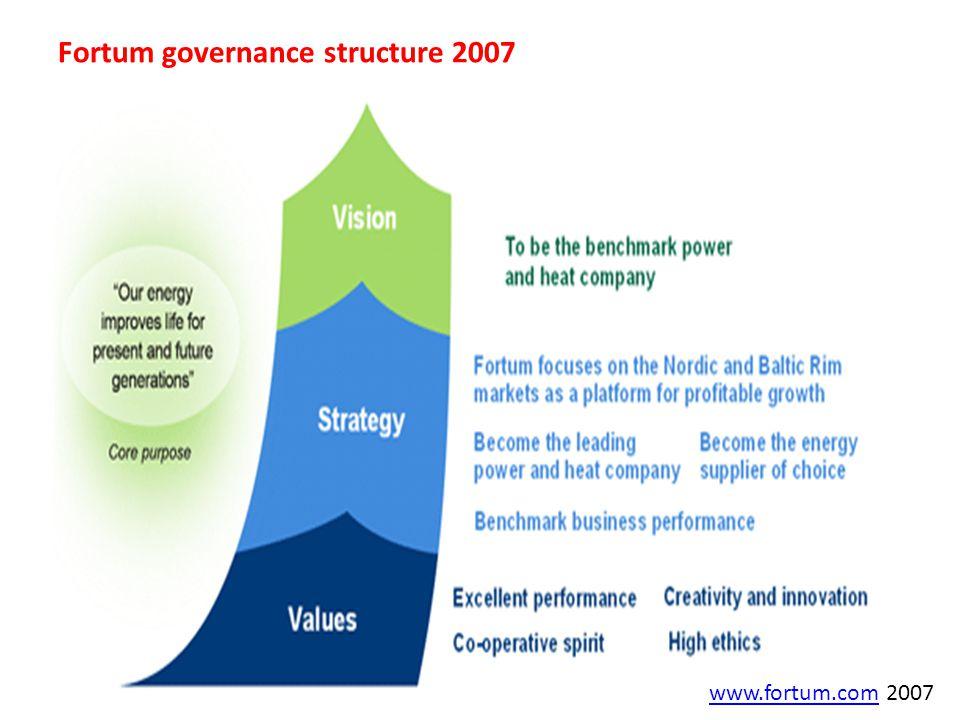 www.fortum.comwww.fortum.com 2007 Fortum governance structure 2007