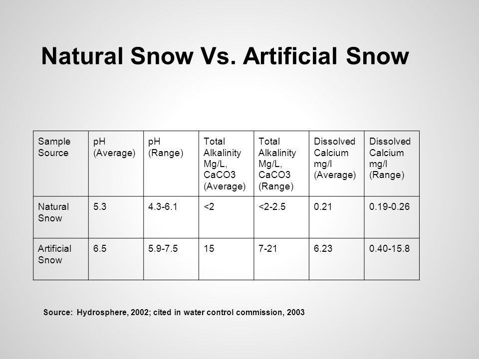 Natural Snow Vs.