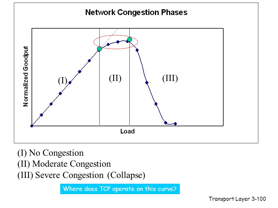Transport Layer3-100 (I) (II)(III) (I) No Congestion (II) Moderate Congestion (III) Severe Congestion (Collapse) Where does TCP operate on this curve?