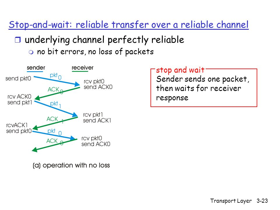 Transport Layer3-23 Stop-and-wait: reliable transfer over a reliable channel r underlying channel perfectly reliable m no bit errors, no loss of packets Sender sends one packet, then waits for receiver response stop and wait