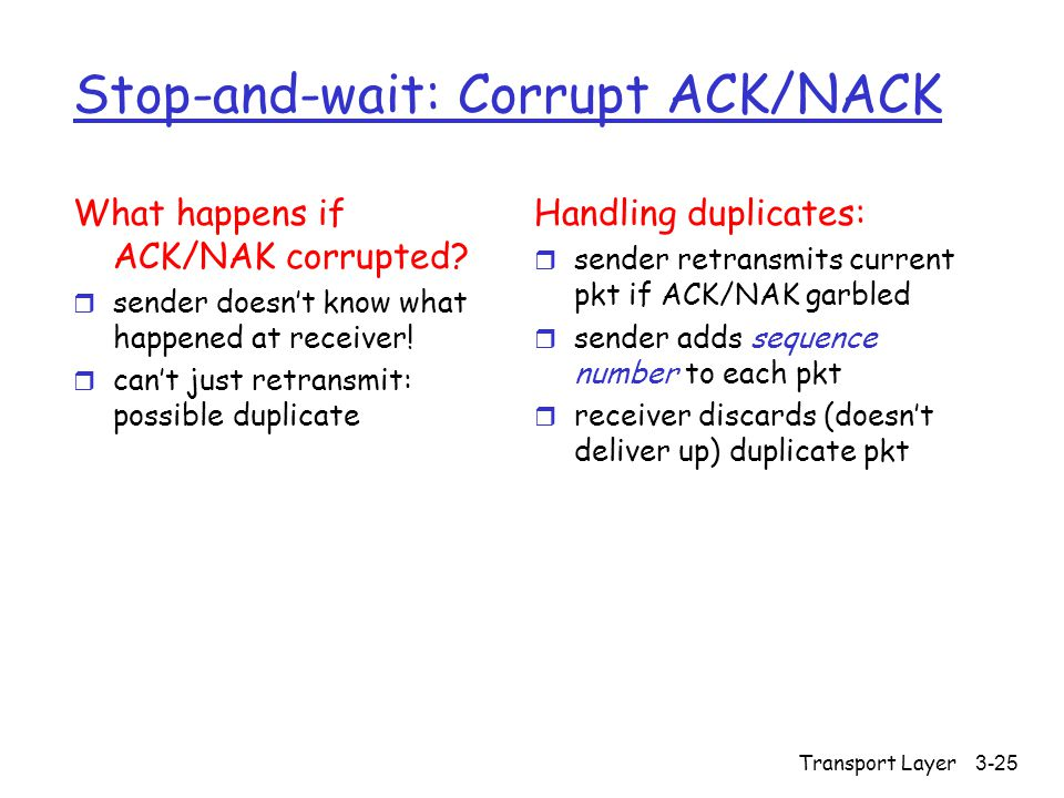 Transport Layer3-25 Stop-and-wait: Corrupt ACK/NACK What happens if ACK/NAK corrupted.