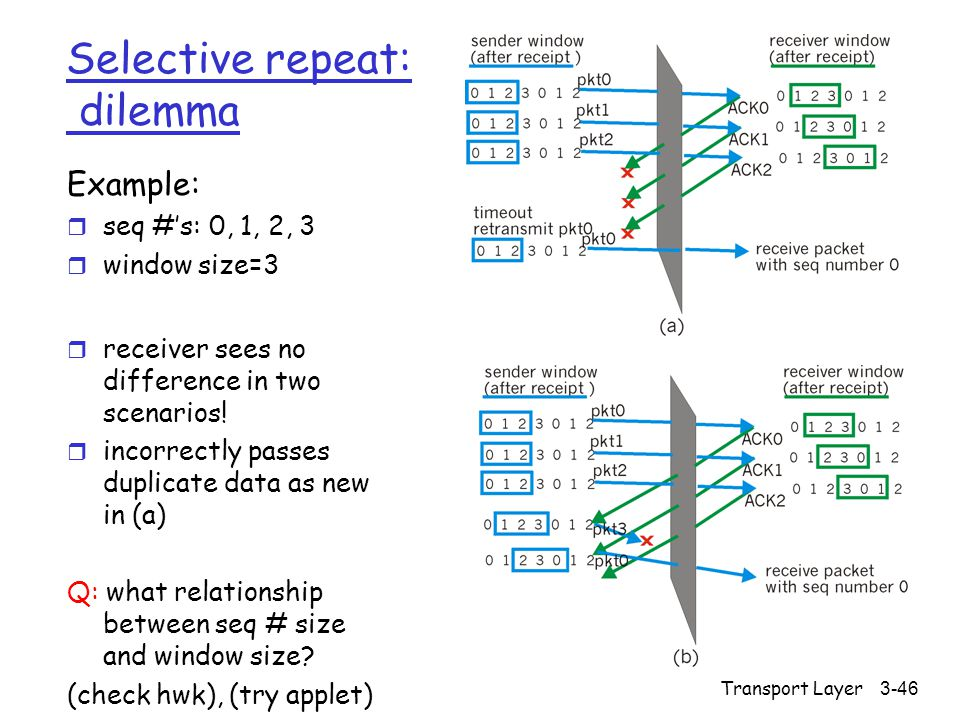 Transport Layer3-46 Selective repeat: dilemma Example: r seq #'s: 0, 1, 2, 3 r window size=3 r receiver sees no difference in two scenarios.