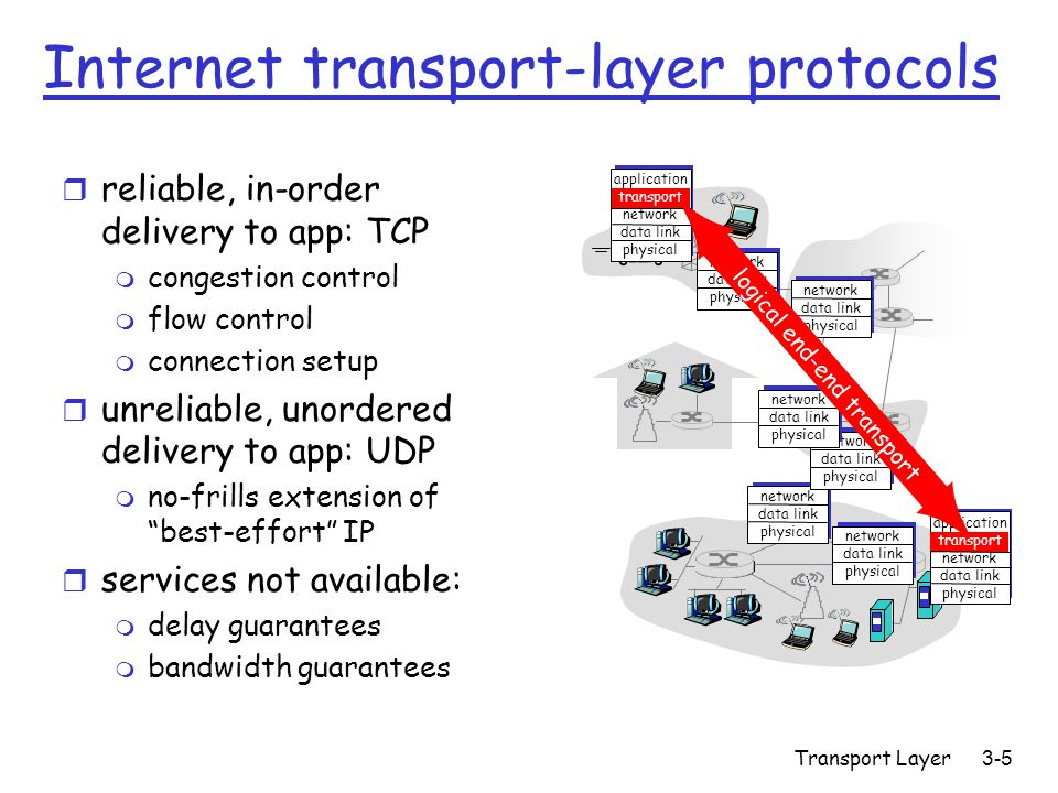 Transport Layer3-5 Internet transport-layer protocols r reliable, in-order delivery to app: TCP m congestion control m flow control m connection setup r unreliable, unordered delivery to app: UDP m no-frills extension of best-effort IP r services not available: m delay guarantees m bandwidth guarantees application transport network data link physical network data link physical network data link physical network data link physical network data link physical network data link physical network data link physical application transport network data link physical logical end-end transport
