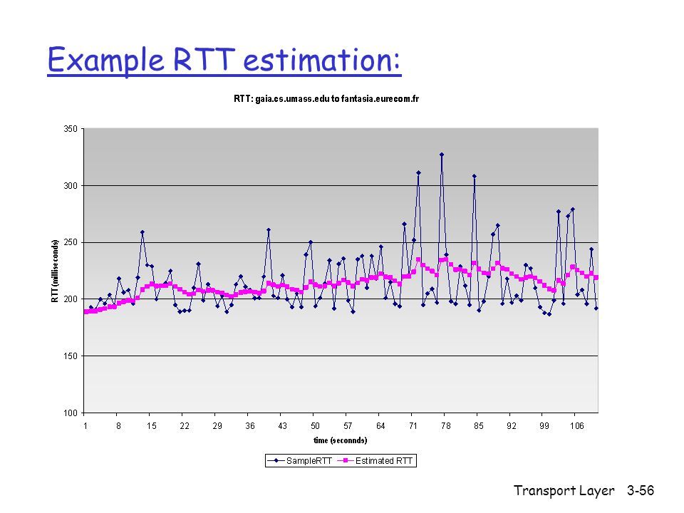 Transport Layer3-56 Example RTT estimation: