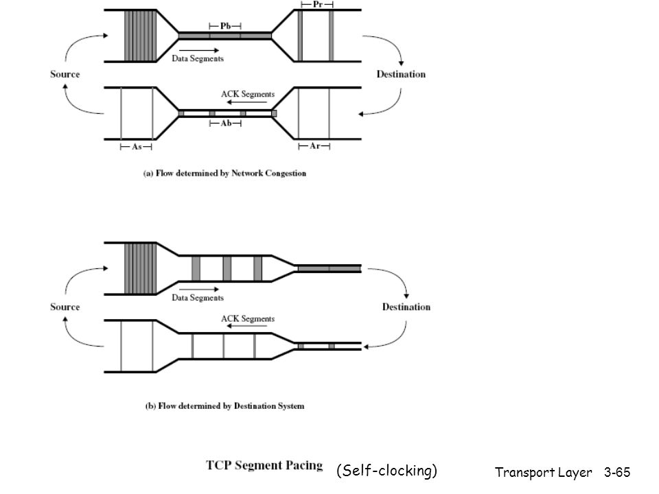 Transport Layer3-65 (Self-clocking)