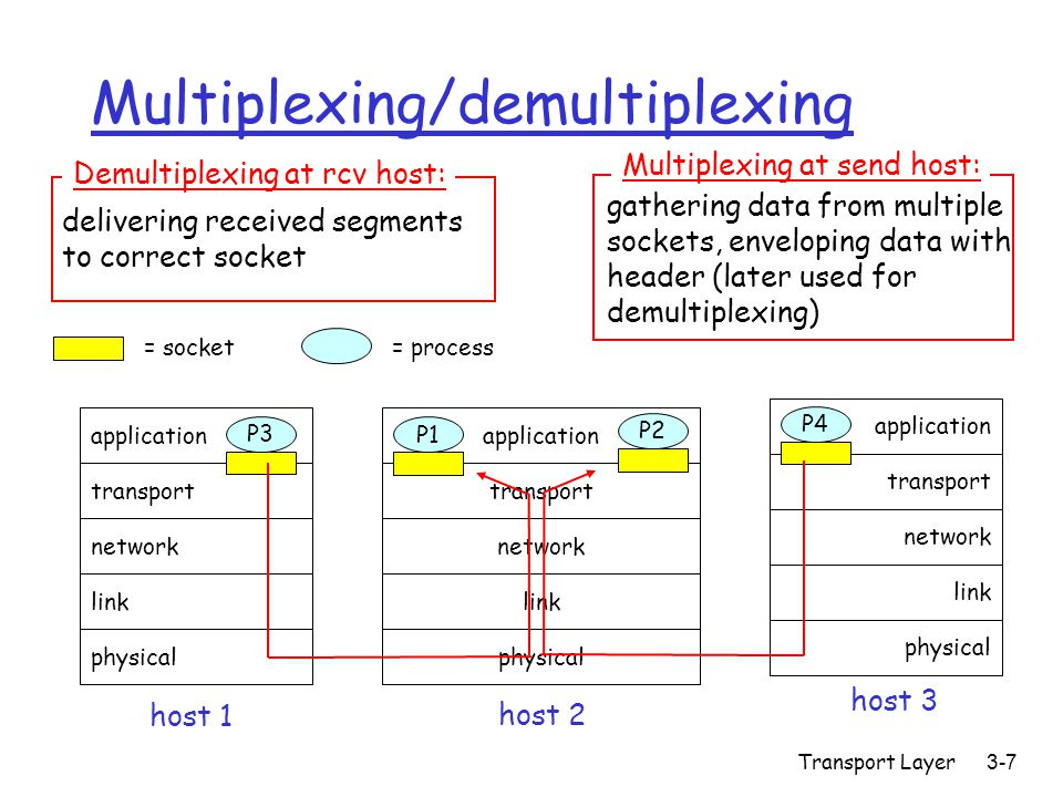 Transport Layer3-7 Multiplexing/demultiplexing application transport network link physical P1 application transport network link physical application transport network link physical P2 P3 P4 P1 host 1 host 2 host 3 = process= socket delivering received segments to correct socket Demultiplexing at rcv host: gathering data from multiple sockets, enveloping data with header (later used for demultiplexing) Multiplexing at send host: