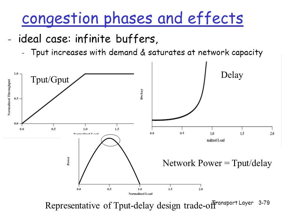 Transport Layer3-79 congestion phases and effects - ideal case: infinite buffers, - Tput increases with demand & saturates at network capacity Representative of Tput-delay design trade-off Network Power = Tput/delay Tput/Gput Delay