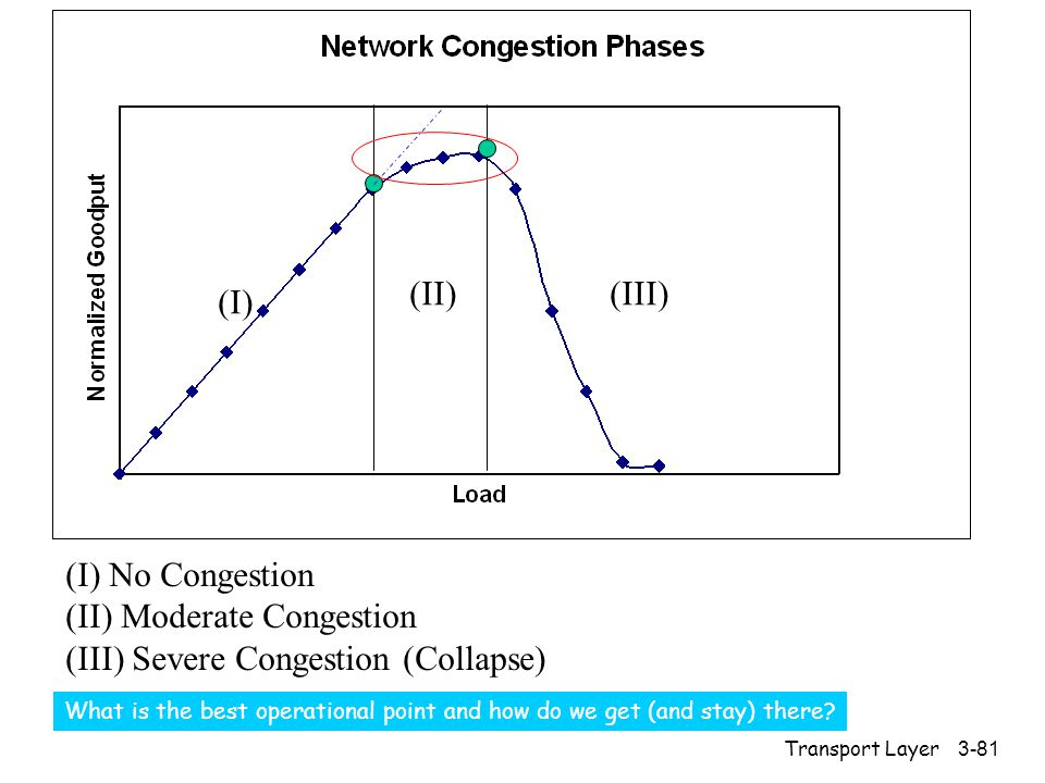 Transport Layer3-81 (I) (II)(III) (I) No Congestion (II) Moderate Congestion (III) Severe Congestion (Collapse) What is the best operational point and how do we get (and stay) there?