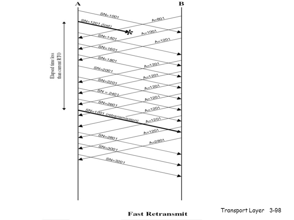 Transport Layer3-98