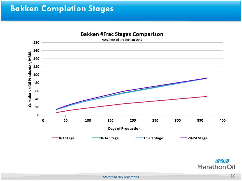 Bakken Completion Stages 10 Marathon Oil Corporation