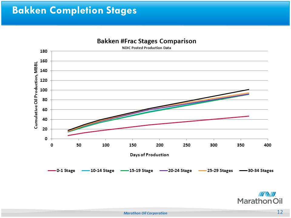 Bakken Completion Stages 12 Marathon Oil Corporation