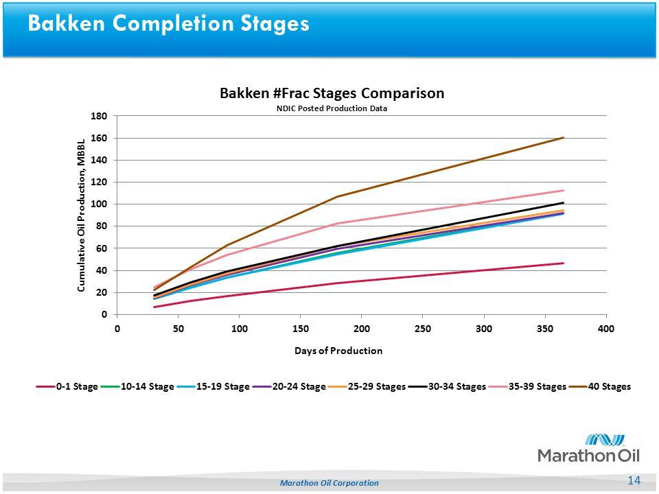 Bakken Completion Stages 14 Marathon Oil Corporation
