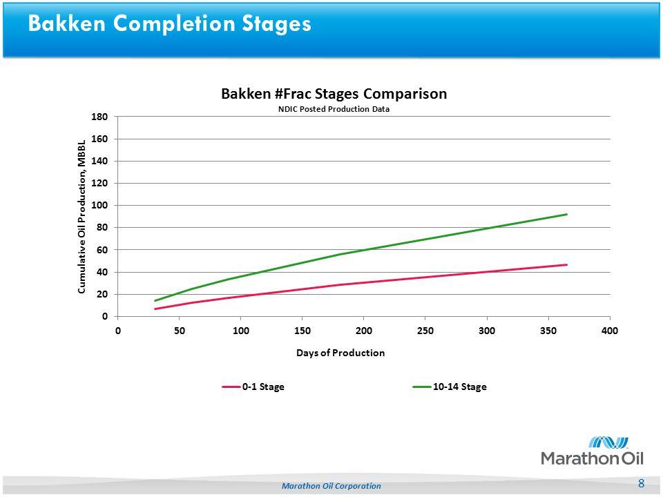 8 Marathon Oil Corporation Bakken Completion Stages