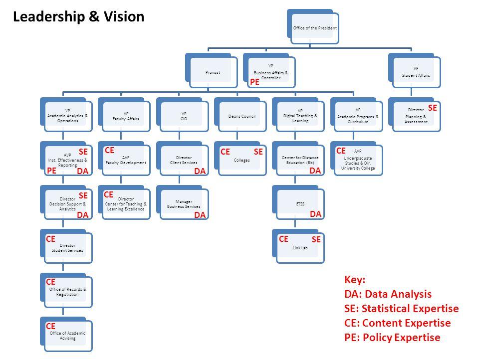 DA SE CE Key: DA: Data Analysis SE: Statistical Expertise CE: Content Expertise PE: Policy Expertise Leadership & Vision DA PE