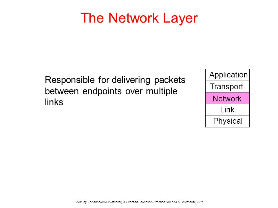 The Network Layer CN5E by Tanenbaum & Wetherall, © Pearson Education-Prentice Hall and D. Wetherall, 2011 Responsible for delivering packets between e