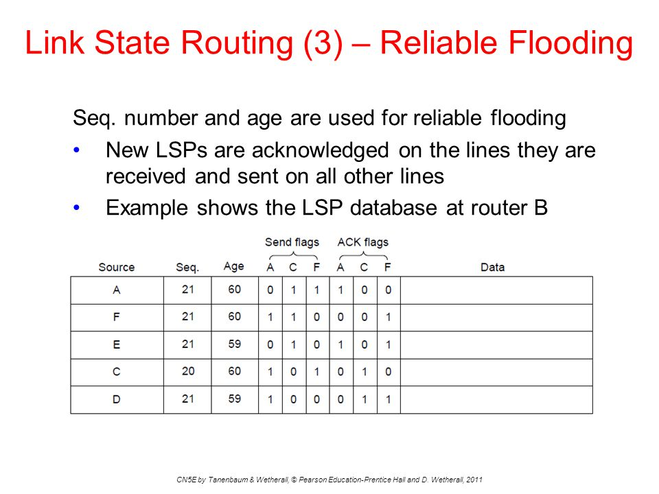 Link State Routing (3) – Reliable Flooding CN5E by Tanenbaum & Wetherall, © Pearson Education-Prentice Hall and D. Wetherall, 2011 Seq. number and age