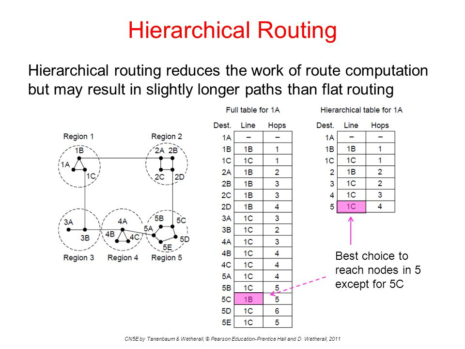 Hierarchical Routing Hierarchical routing reduces the work of route computation but may result in slightly longer paths than flat routing CN5E by Tane