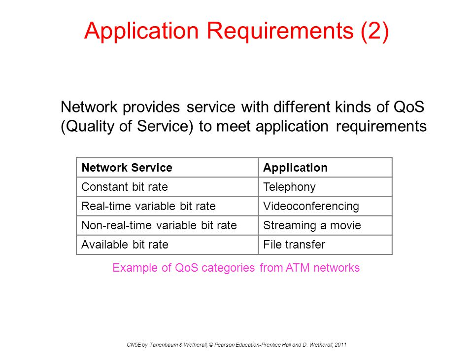 Application Requirements (2) CN5E by Tanenbaum & Wetherall, © Pearson Education-Prentice Hall and D. Wetherall, 2011 Network provides service with dif