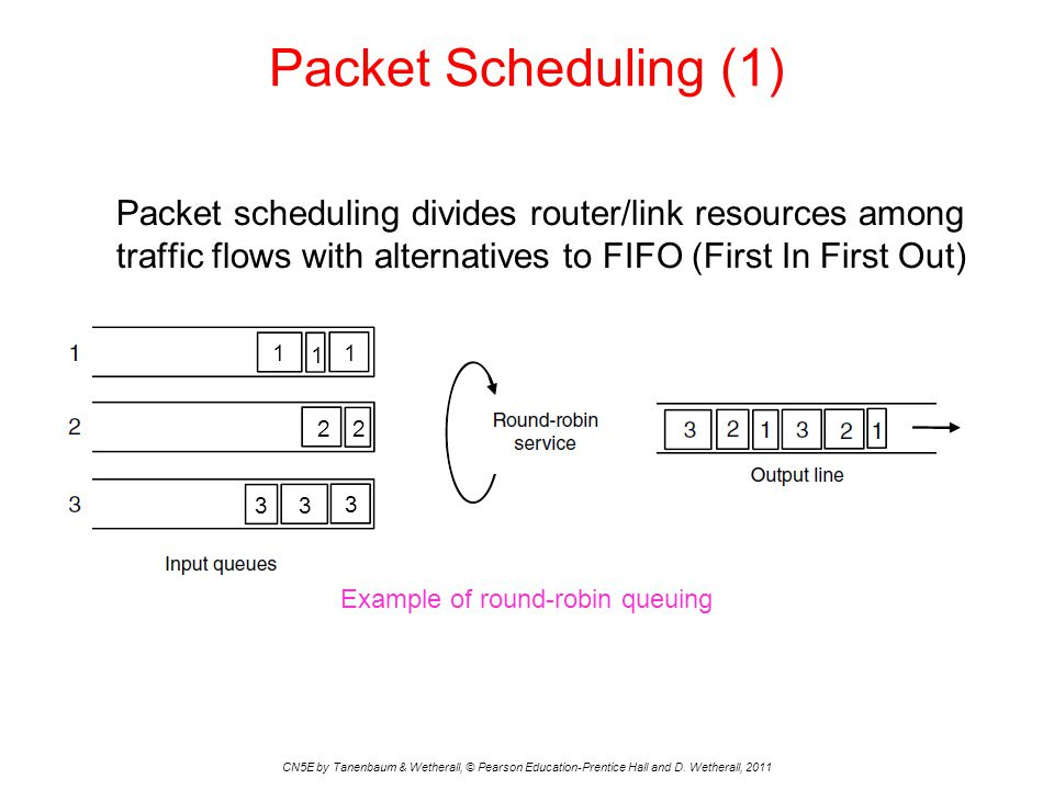 Packet Scheduling (1) CN5E by Tanenbaum & Wetherall, © Pearson Education-Prentice Hall and D. Wetherall, 2011 Packet scheduling divides router/link re