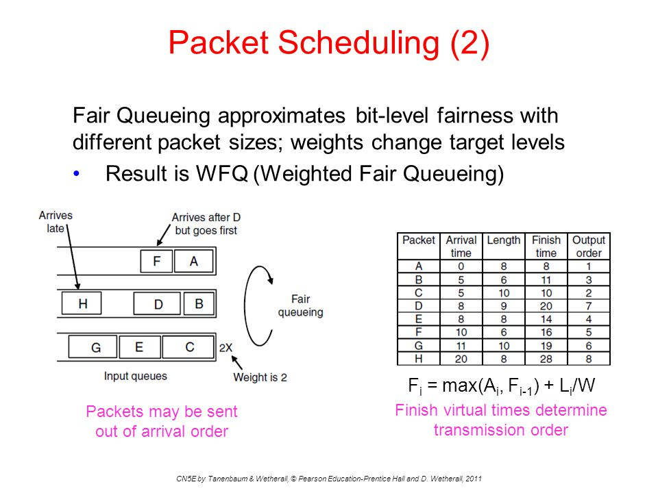 Packet Scheduling (2) CN5E by Tanenbaum & Wetherall, © Pearson Education-Prentice Hall and D. Wetherall, 2011 Fair Queueing approximates bit-level fai