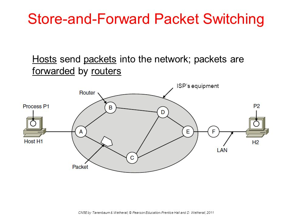 Store-and-Forward Packet Switching CN5E by Tanenbaum & Wetherall, © Pearson Education-Prentice Hall and D. Wetherall, 2011 Hosts send packets into the