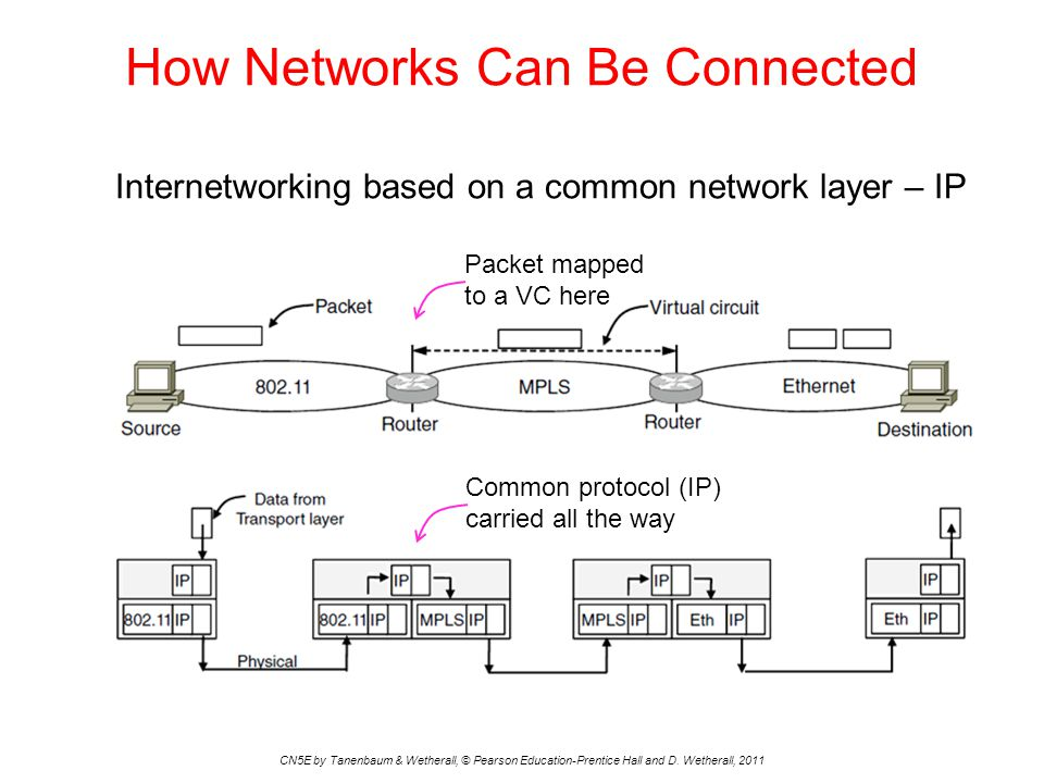 How Networks Can Be Connected CN5E by Tanenbaum & Wetherall, © Pearson Education-Prentice Hall and D. Wetherall, 2011 Internetworking based on a commo