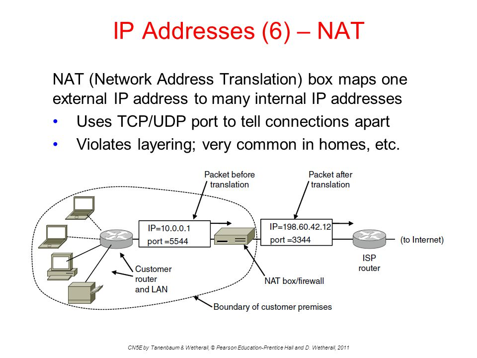 IP Addresses (6) – NAT CN5E by Tanenbaum & Wetherall, © Pearson Education-Prentice Hall and D. Wetherall, 2011 NAT (Network Address Translation) box m